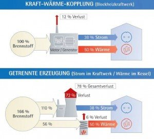 Kraft-Wärme-Kopplung